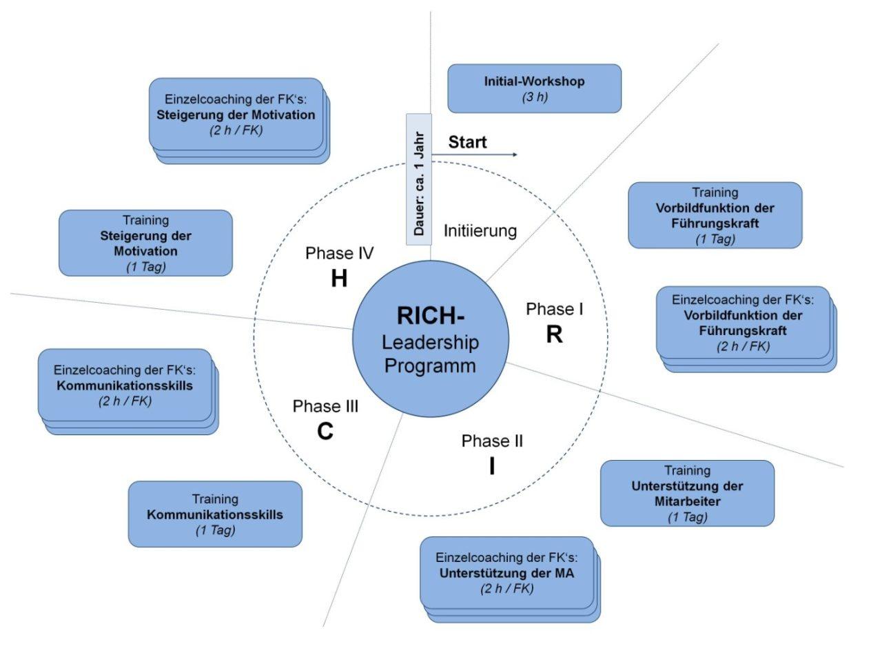 RICH-Leadership-Programm für die Implementierung einer modernen Führungskultur